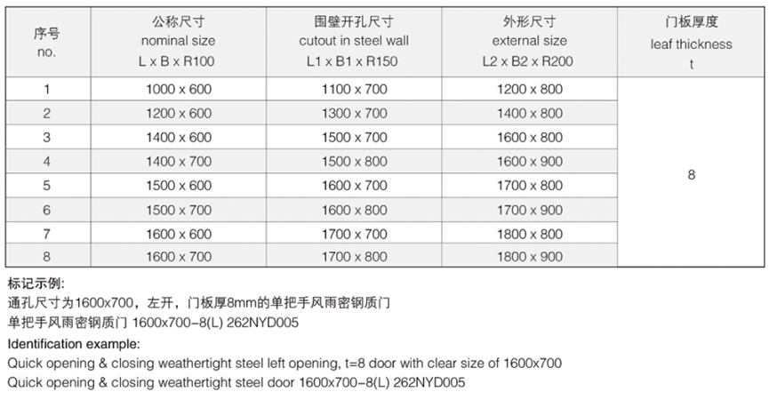 /uploads/image/20180717/Dimensions of Marine Steel Single Handle Weathertight Door.jpg